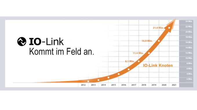 IO-Link Feldverkabelung